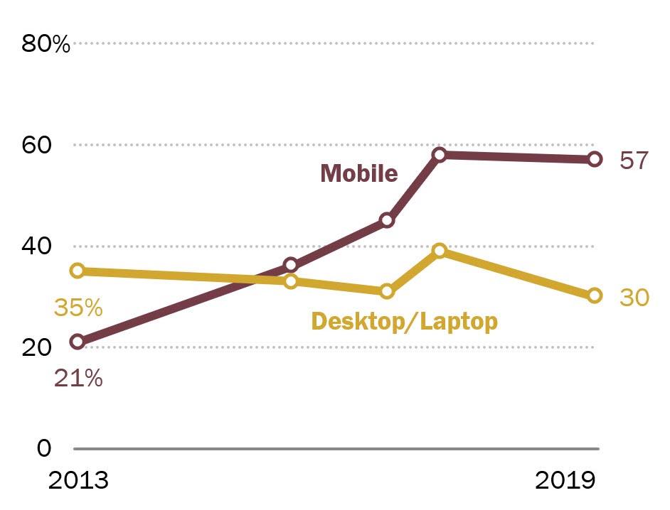Percentuale di utilizzo mobile vs computer
